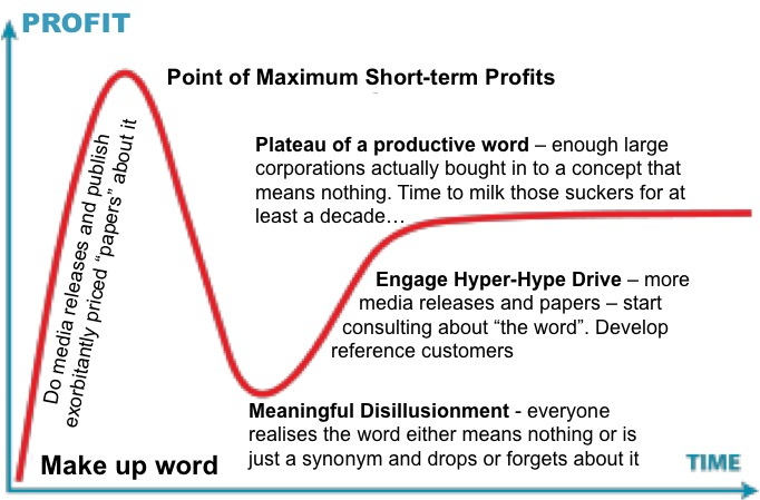 Hyper Hype Curve