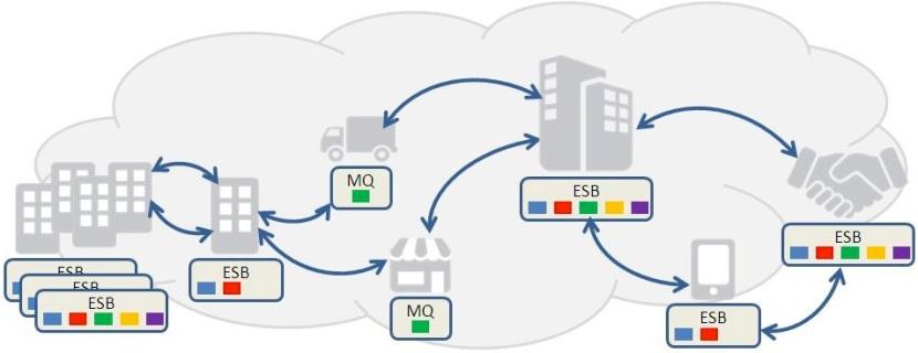 JBoss FUSE cloud